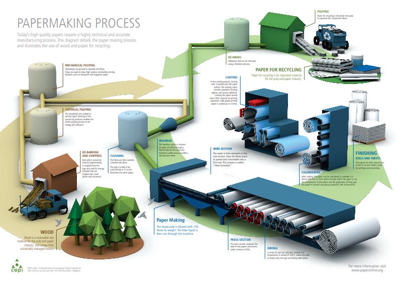 Polar Shredding Paper Recycling